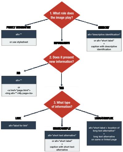 Decision tree - text version below